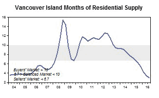 Vancouver Island housing inventory