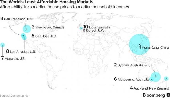 Vancouver unaffordability