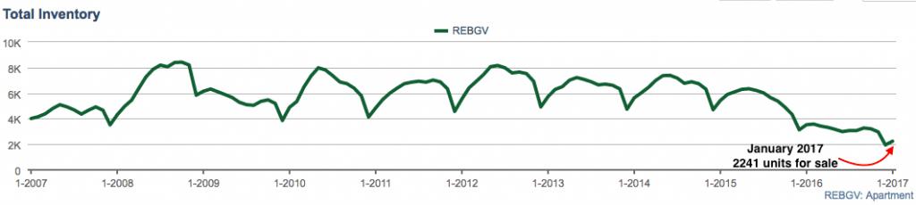 REBGV condo inventory