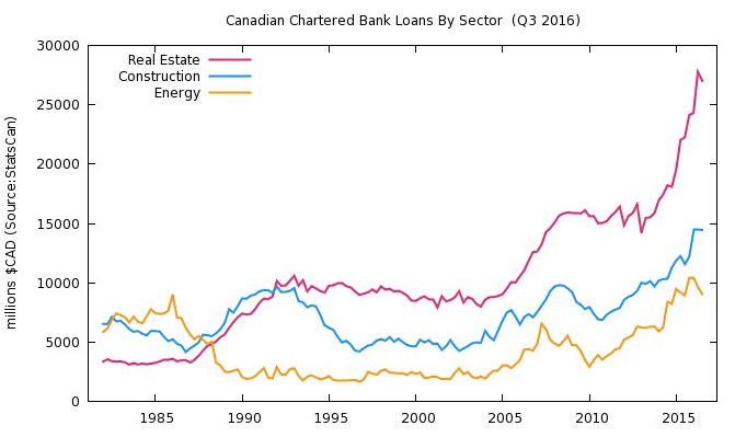 Canadian bank loans