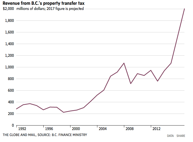Property transfer tax revenue