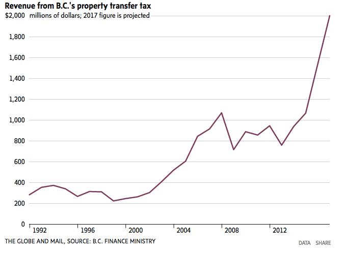 Property transfer tax revenue