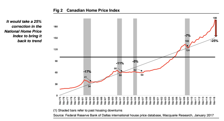 Canadian home prices