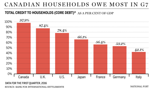 private household debt