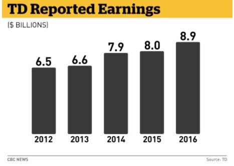 TD bank revenues