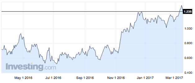 5 year Canadian bond yields