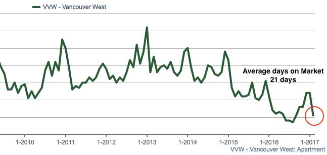 Average days on market Vancouver Condos