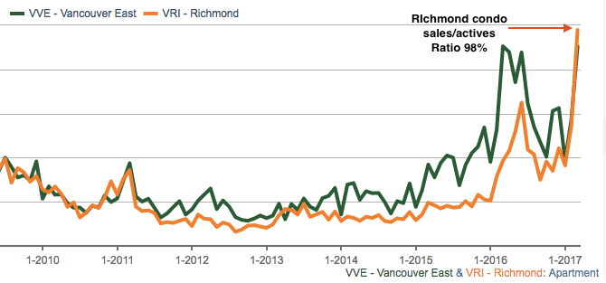 Richmond condo sales/actives ratio