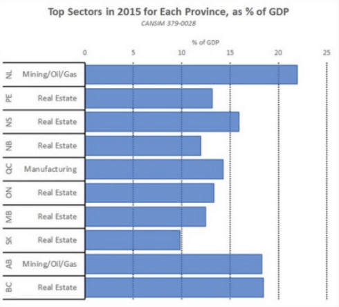 Real estate as a percentage of GDP