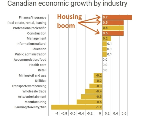 Canadian Economic Growth