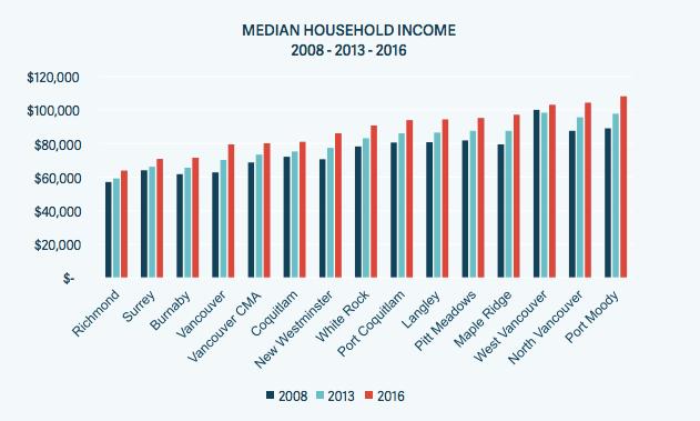 Richmond household income