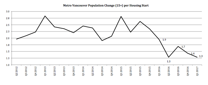 Metro Vancouver population growth