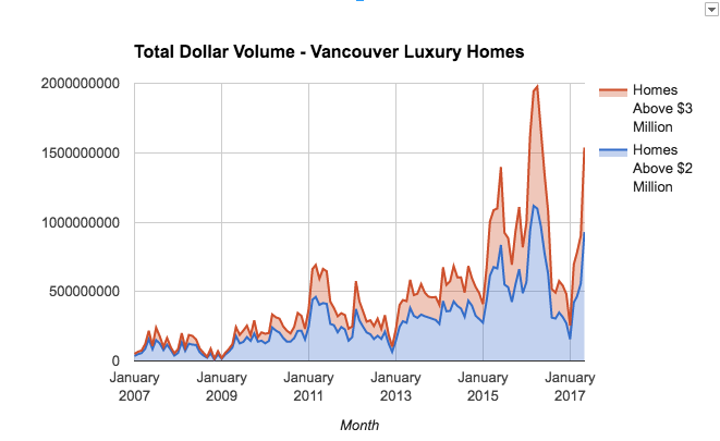 Dollar Volume Vancouver luxury homes