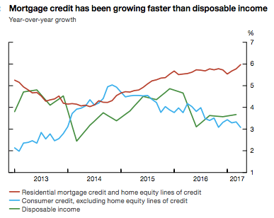 Canadian mortgage credit