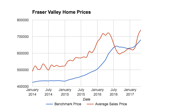 Fraser Valley Real Estate prices