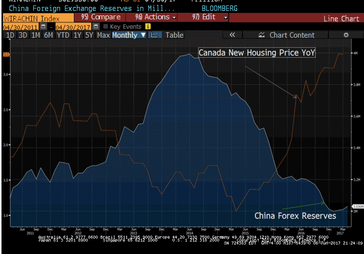 Foreign inflows into Canadian real estate