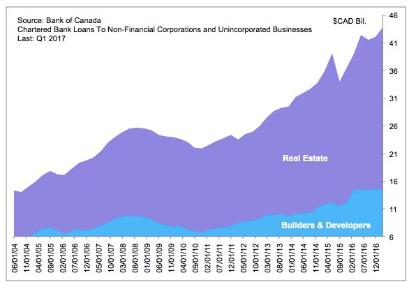 canadian bank loans to real estate