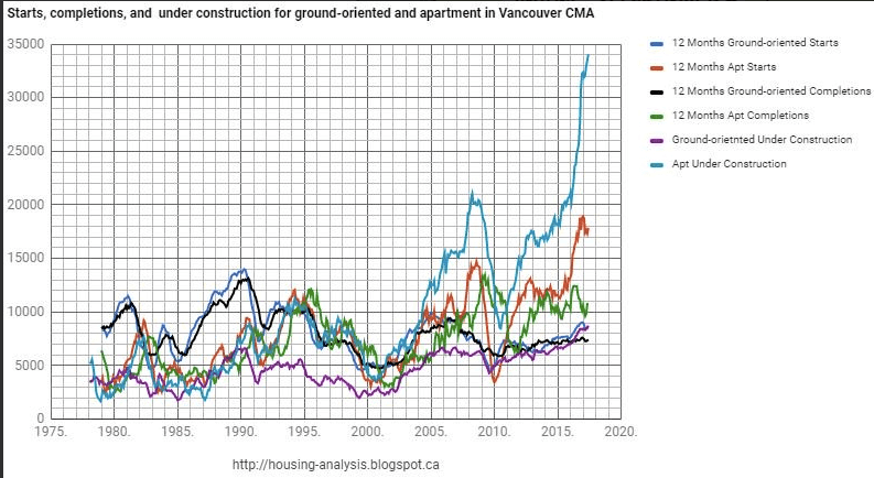 Vancouver housing under construction
