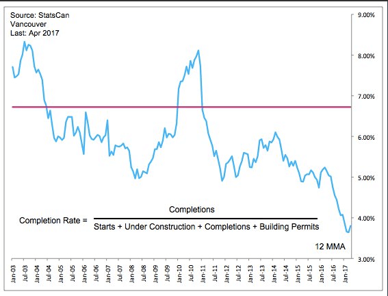 Vancouver new construction completion rate
