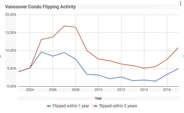 Vancouver Condo flipping
