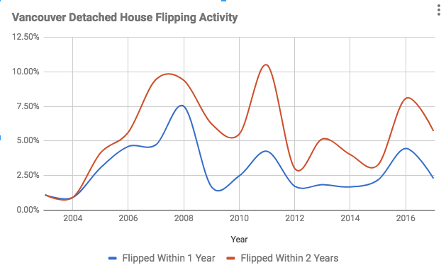 Vancouver house flipping numbers