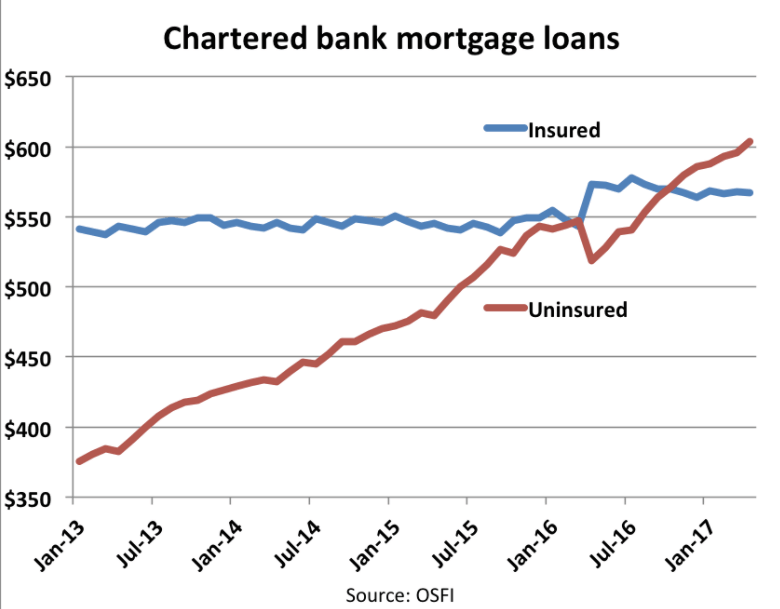 Bank loans insured vs uninsured