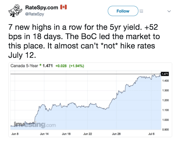Bond Yields