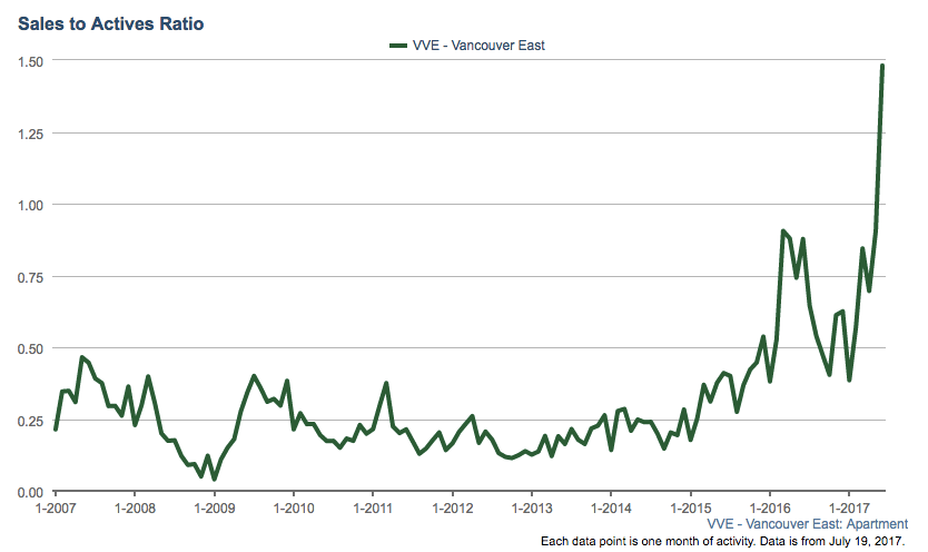 East Vancouver condo sales to actives ratio