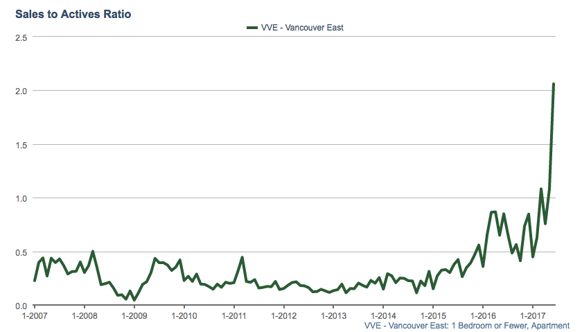 East Vancouver Condo Demand