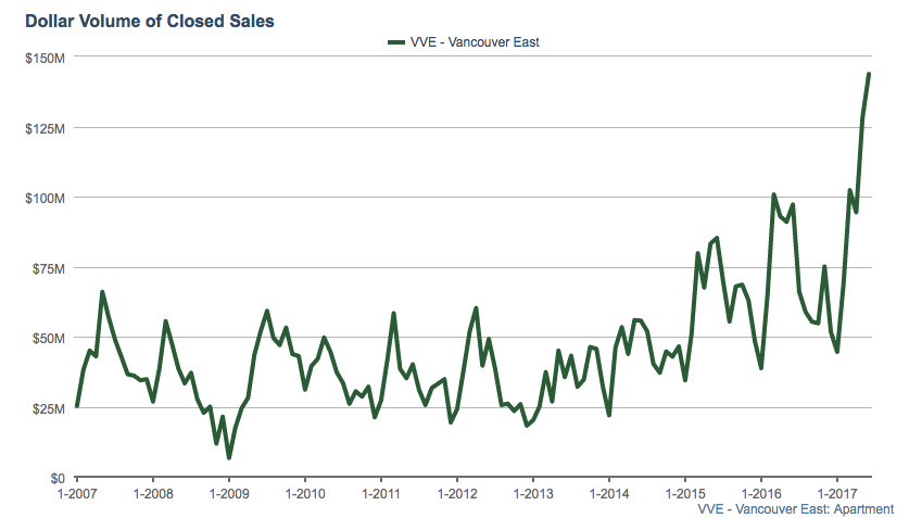 East Vancouver Condo Dollar Volume