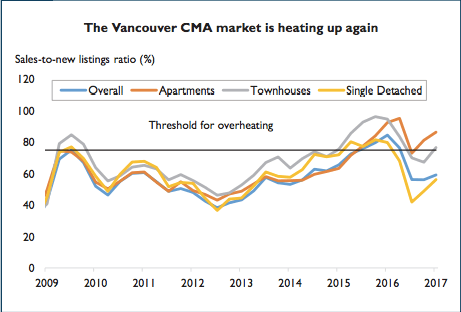 Vancouver real estate market overheating