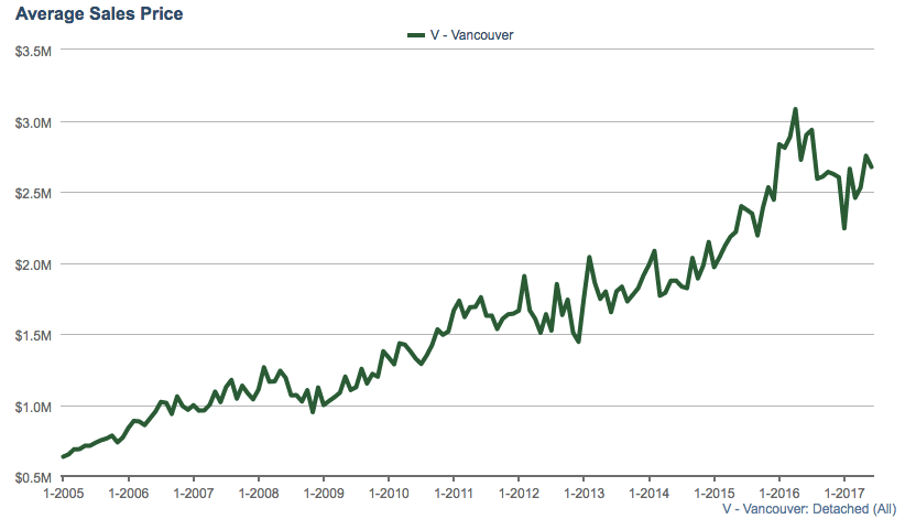 Average Sales price Vancouver detached homes