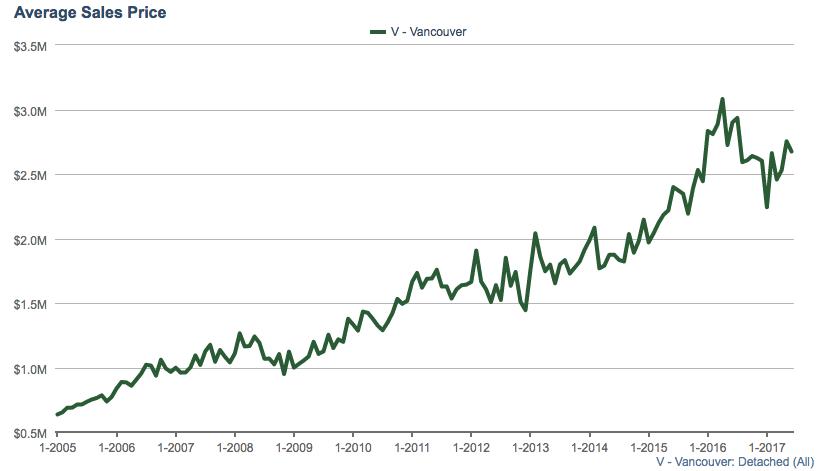 Average Sales price Vancouver detached homes