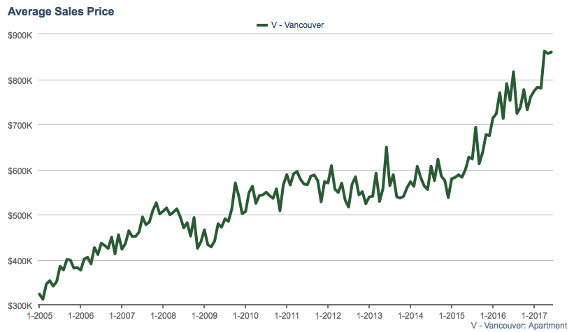 Vancouver Condo Average Sales Price