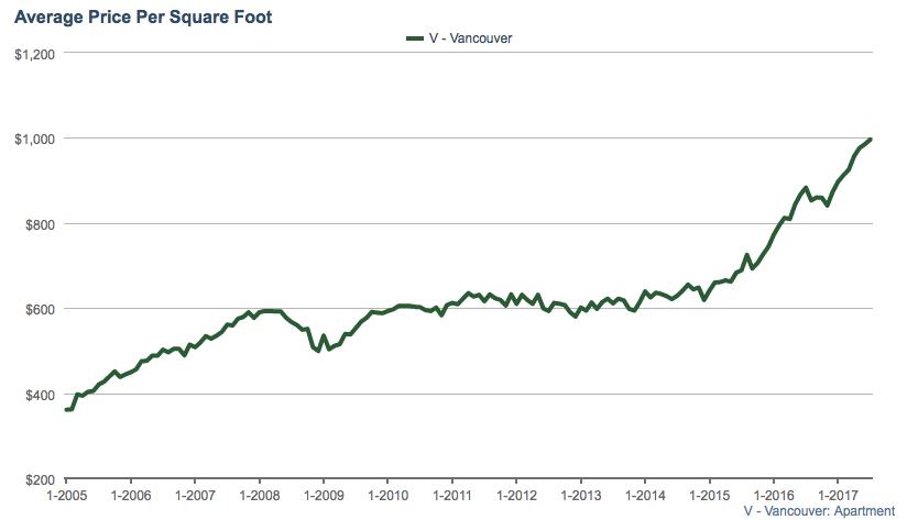 Vancouver condo average price per foot