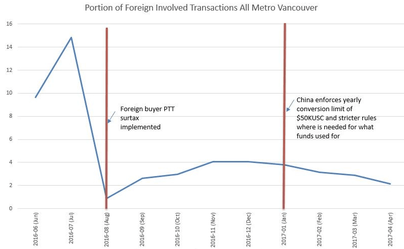 Foreign buyer data Vancouver