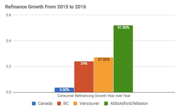 Vancouver refinancing