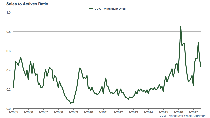 Vancouver condo sales to actives