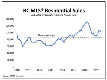 BC Real Estate Sales