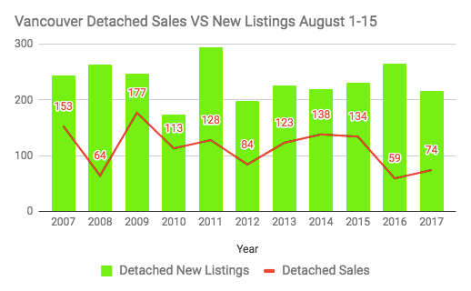 August Detached Sales Vancouver