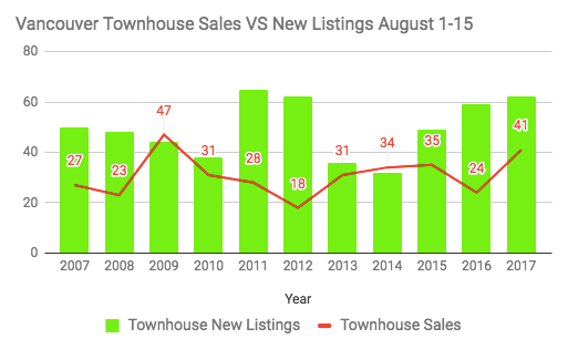 Vancouver townhouse sales vs new listings