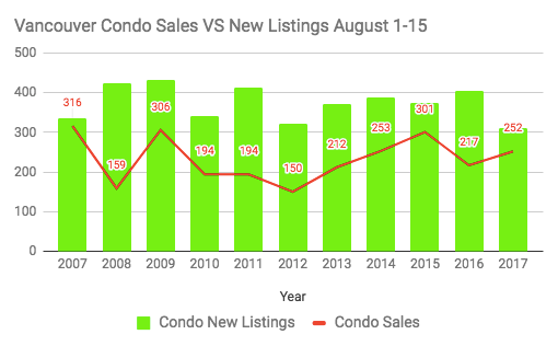 Condo sales vs new listings