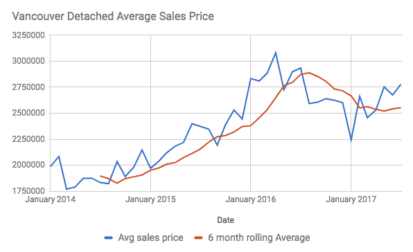 Vancouver Detached home prices