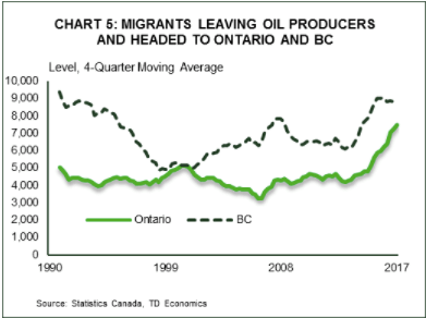 Interprovincial migration