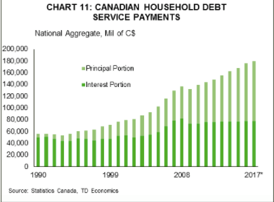 Canadian principal repayment on debt