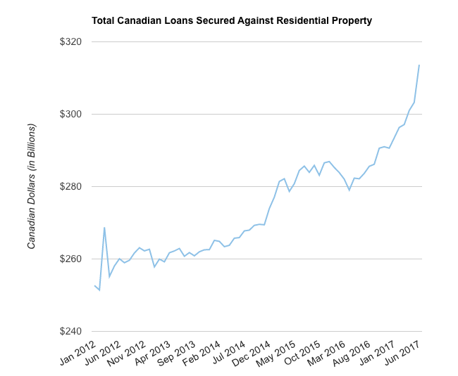 Canadian loans against real estate