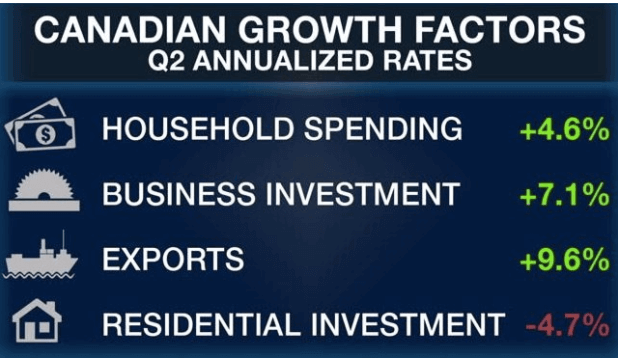Canadian GDP Growth Q2 2017