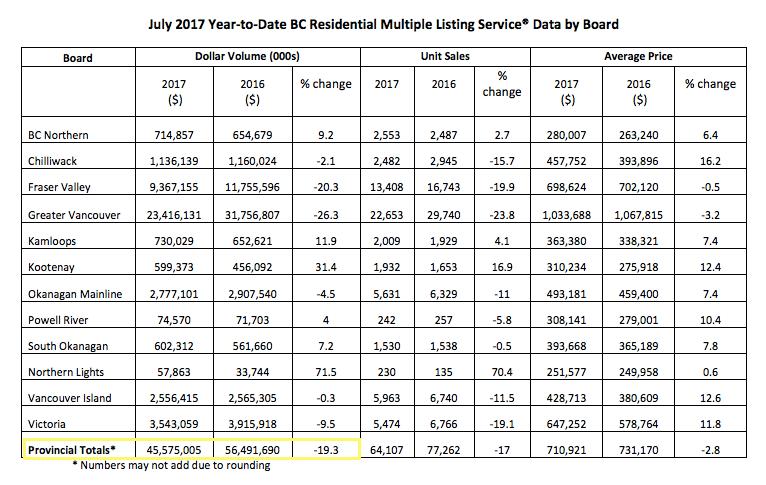 BC Real Estate stats