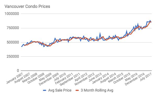 Vancouver Condo average sales price
