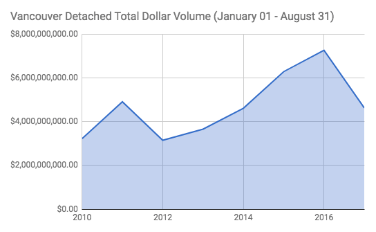 Vancouver house total dollar volume